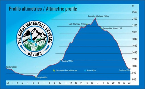 Il 14 agosto si corre la The Great Waterfall Skyrace di Bavona
